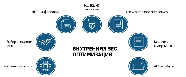 Список обязательных работ по оптимизации страниц сайта